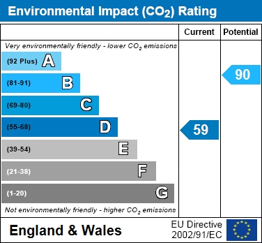 EIR Chart