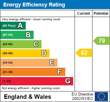 Engergy Efficiency Rating
