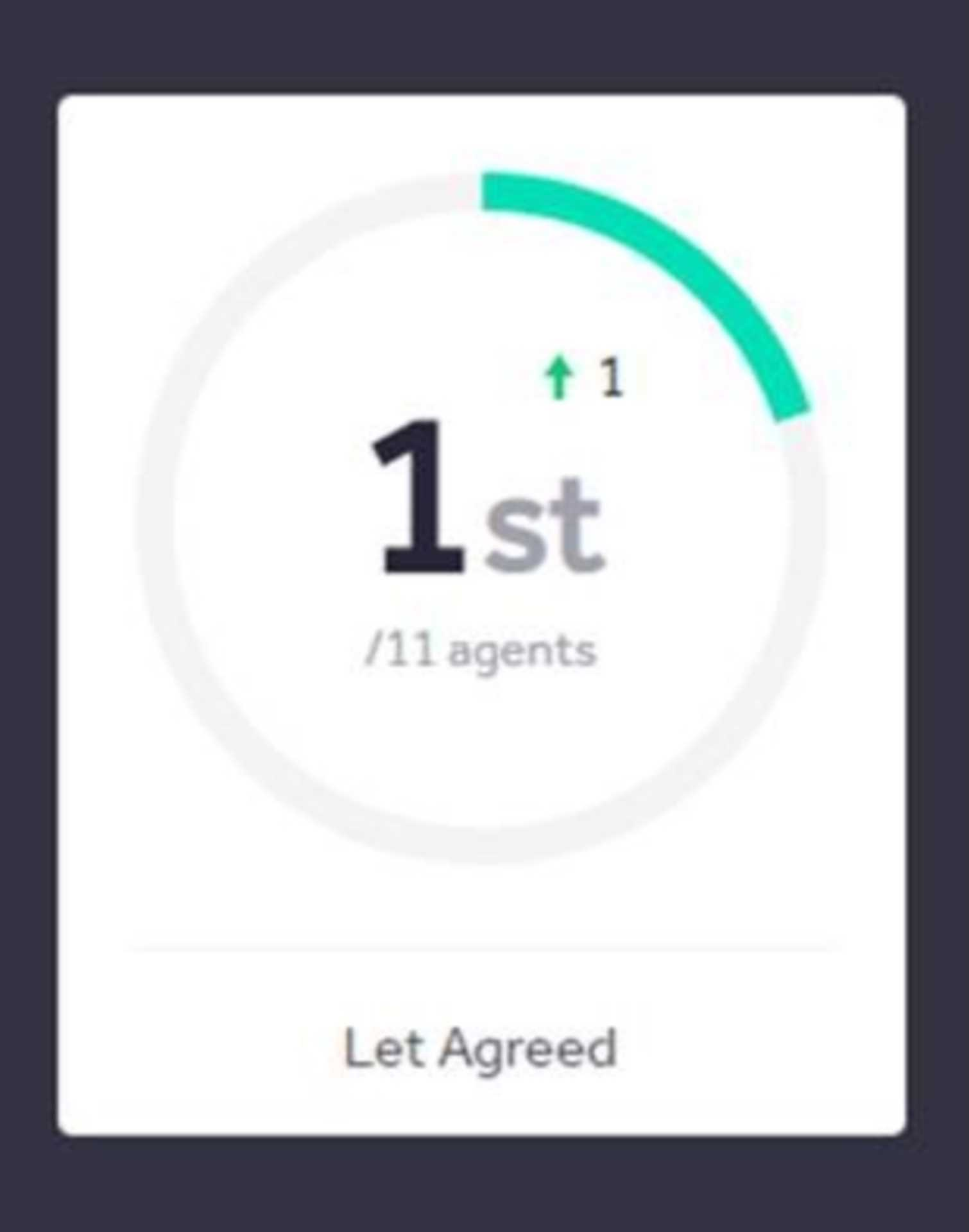 NUMBER 1 AGENT IN EPSOM FOR LETS AGREED!! 🎉🤩