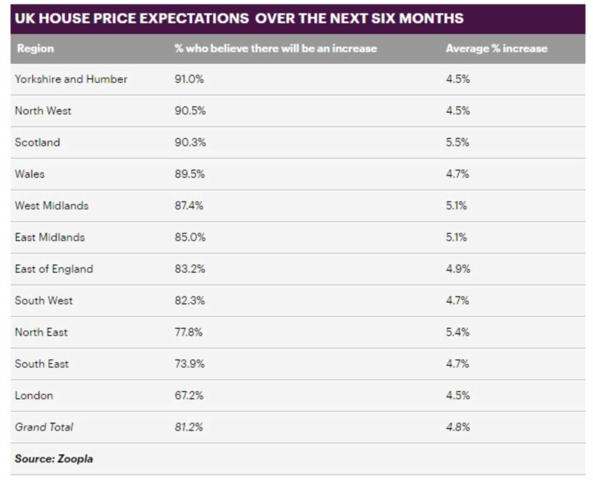 Majority of homeowners in the UK expect house prices to grow in the next six months despite property market slowdown