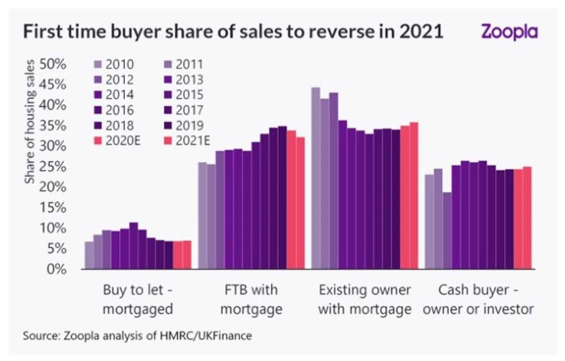 First time buyers falling by the wayside as existing homeowners dominate the market – Zoopla