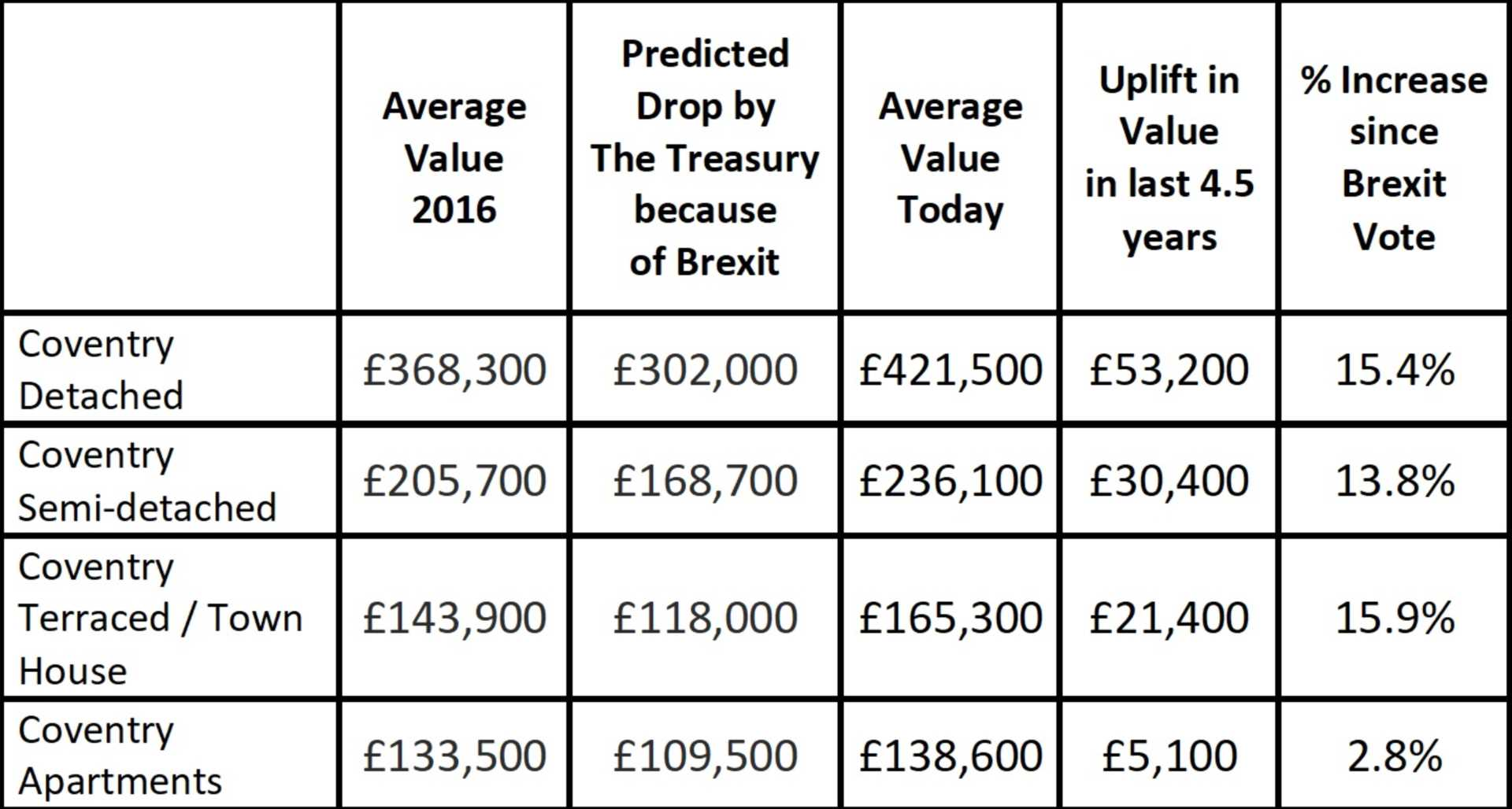 No Deal Brexit – The Prediction for Coventry House Prices