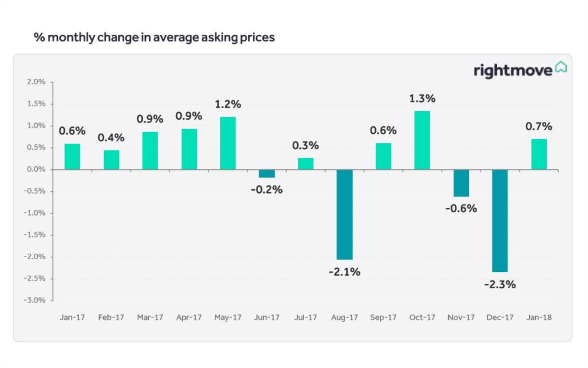 Rightmove House Price Index January 2018