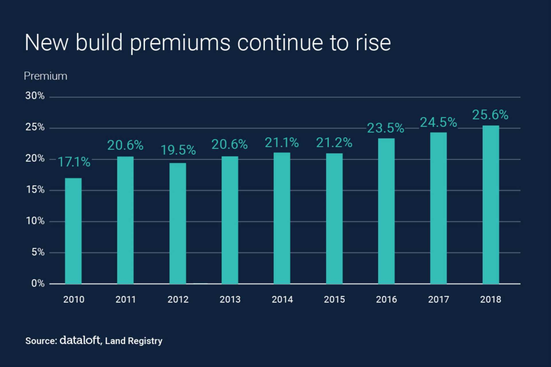 New Build Premiums Continue To Rise