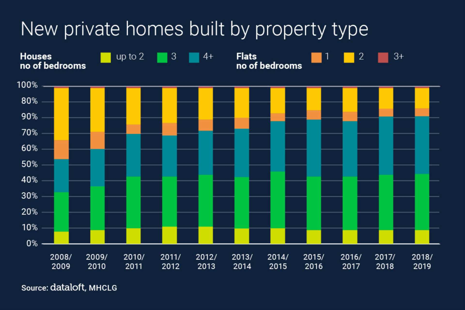 New Homes By Property Type