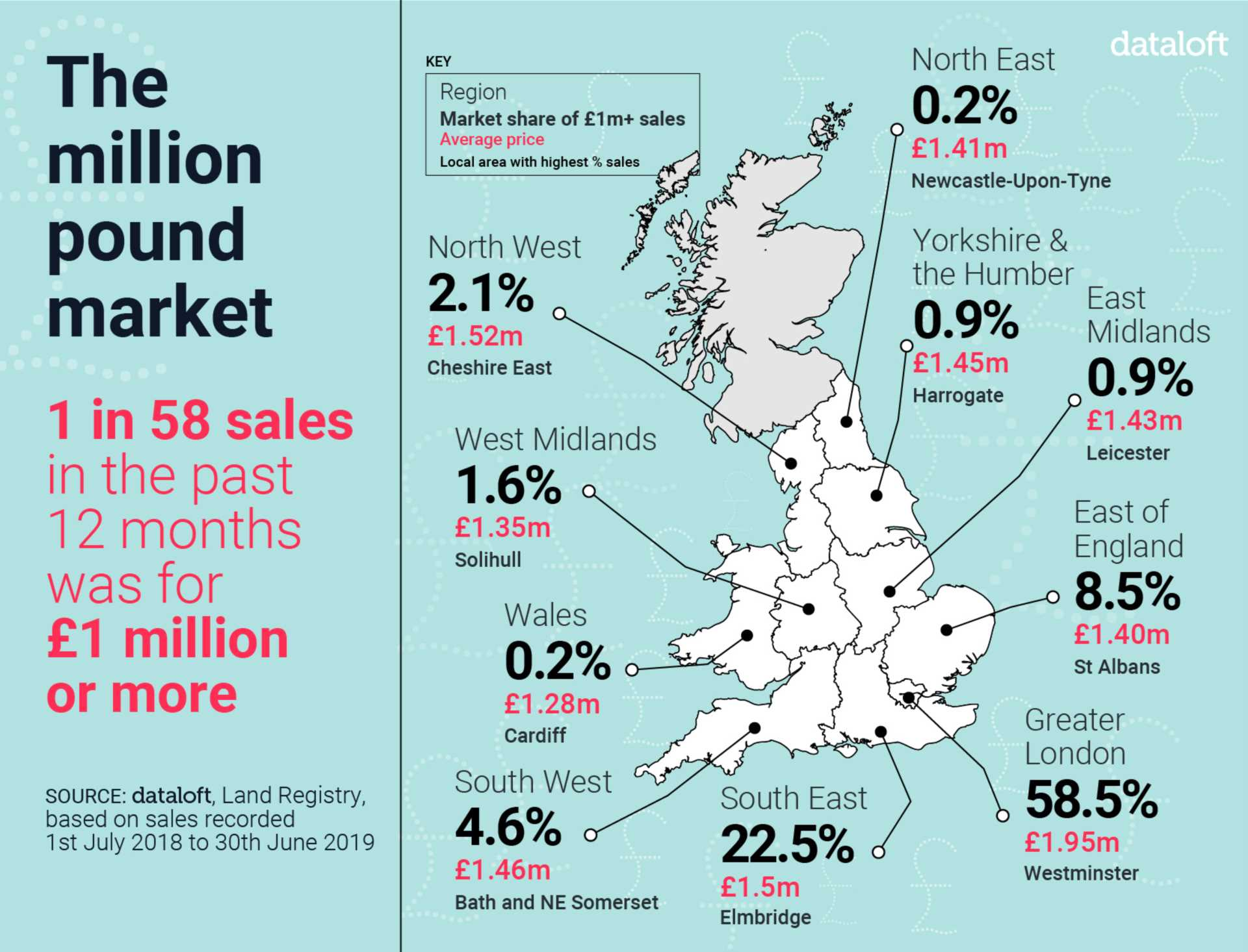 The Million Pound Market