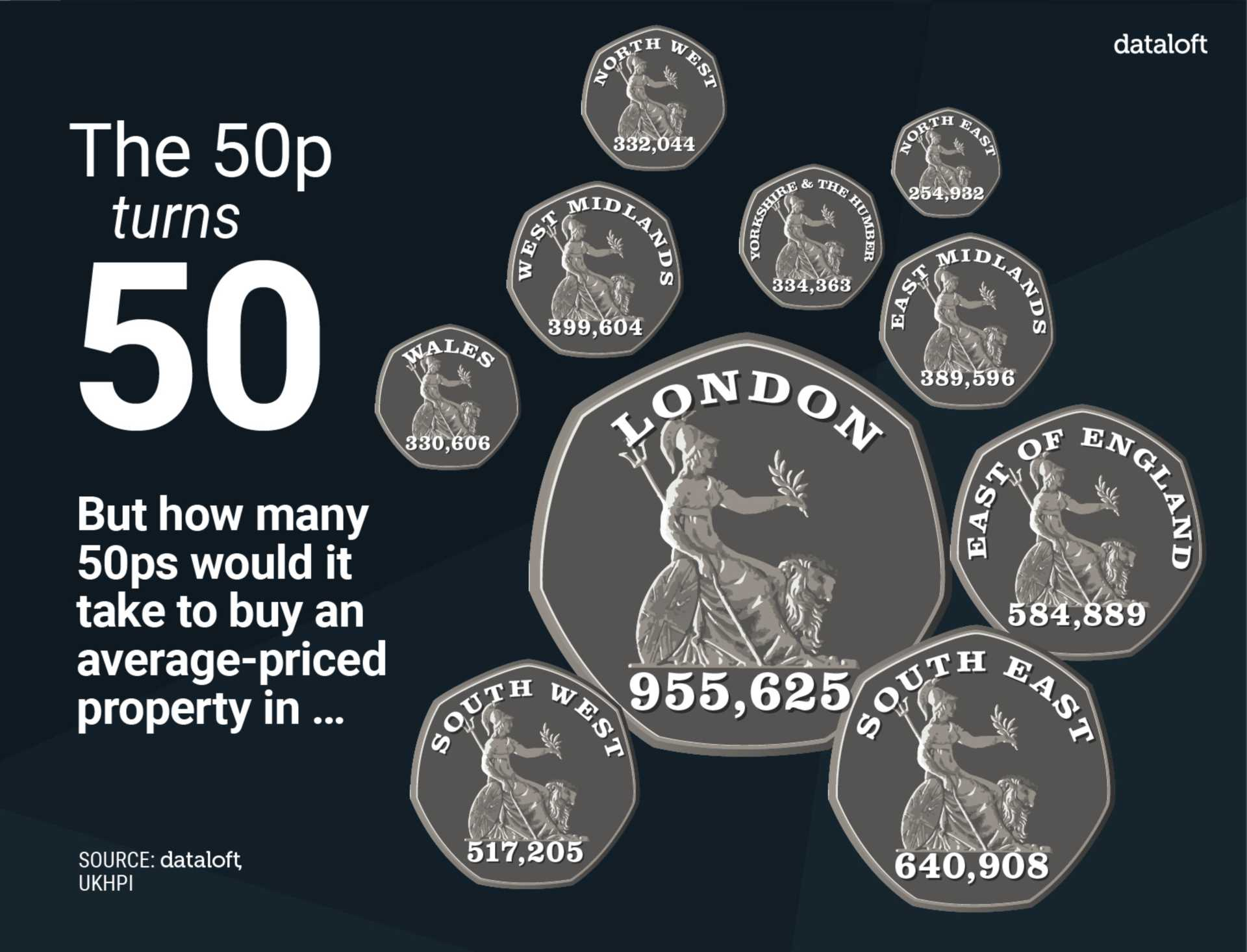 Happy Birthday 50P