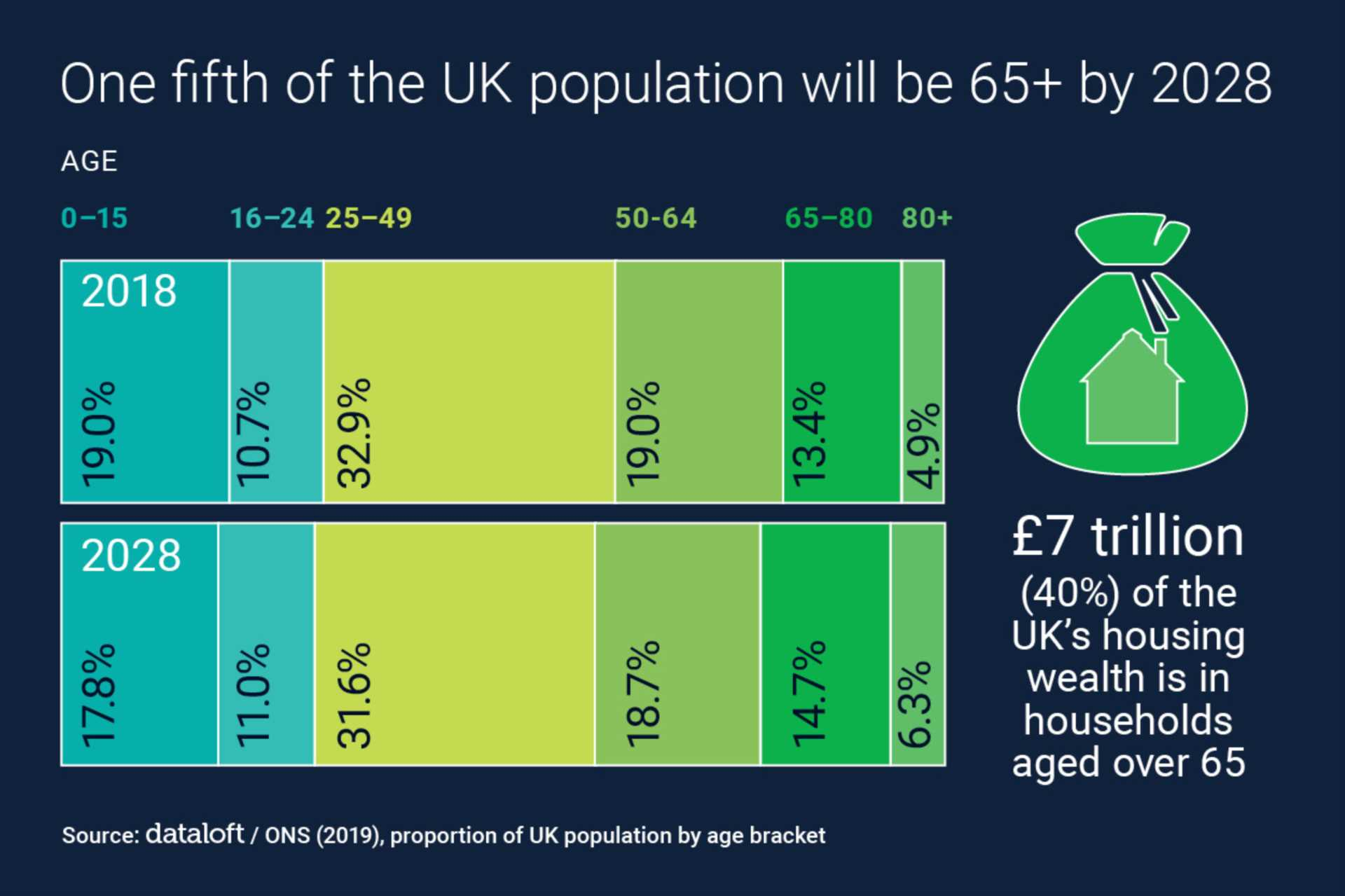 One Fifth Of The Population Will Be Over 65 BY 2028