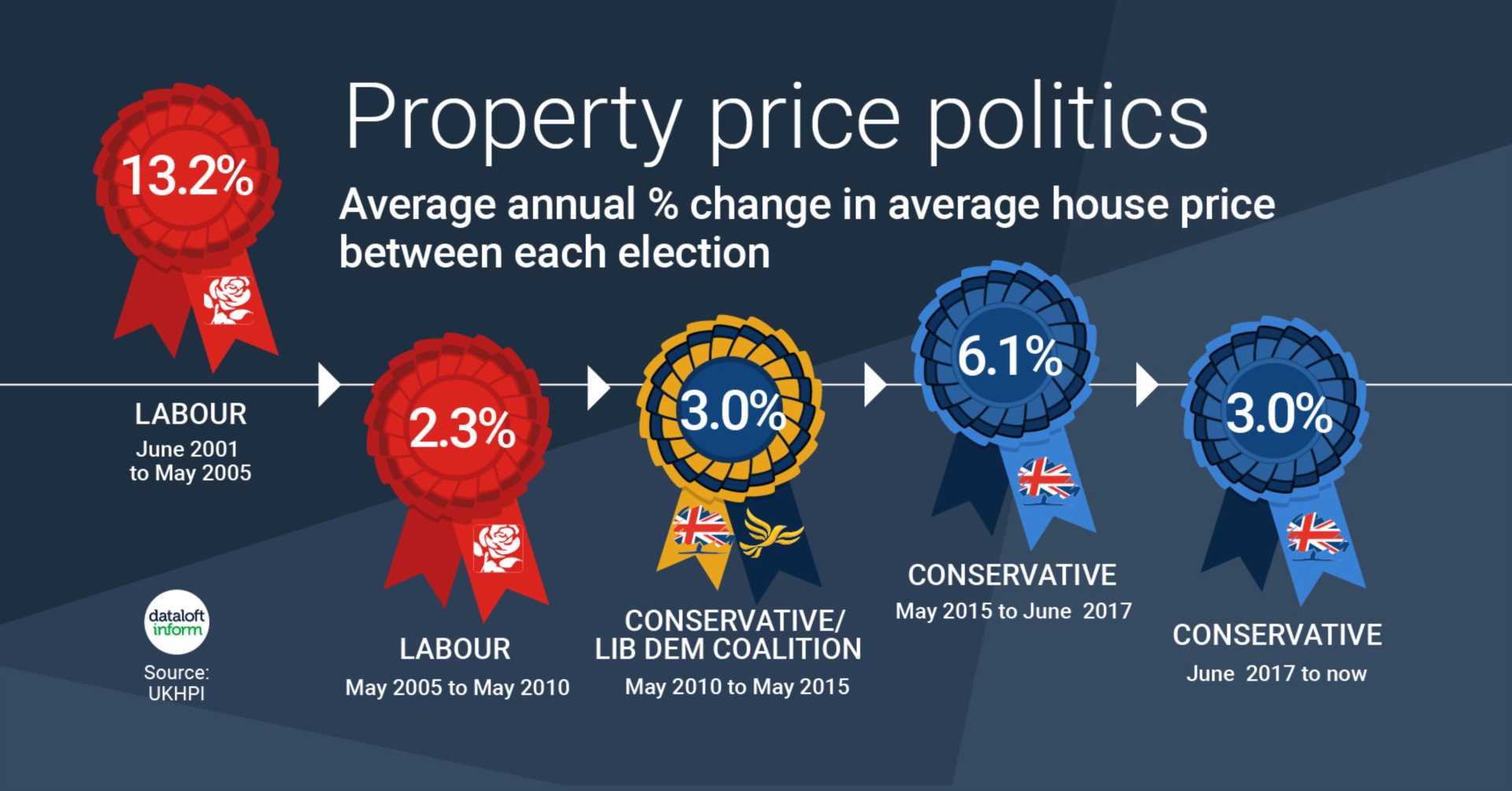 Property Price Politics