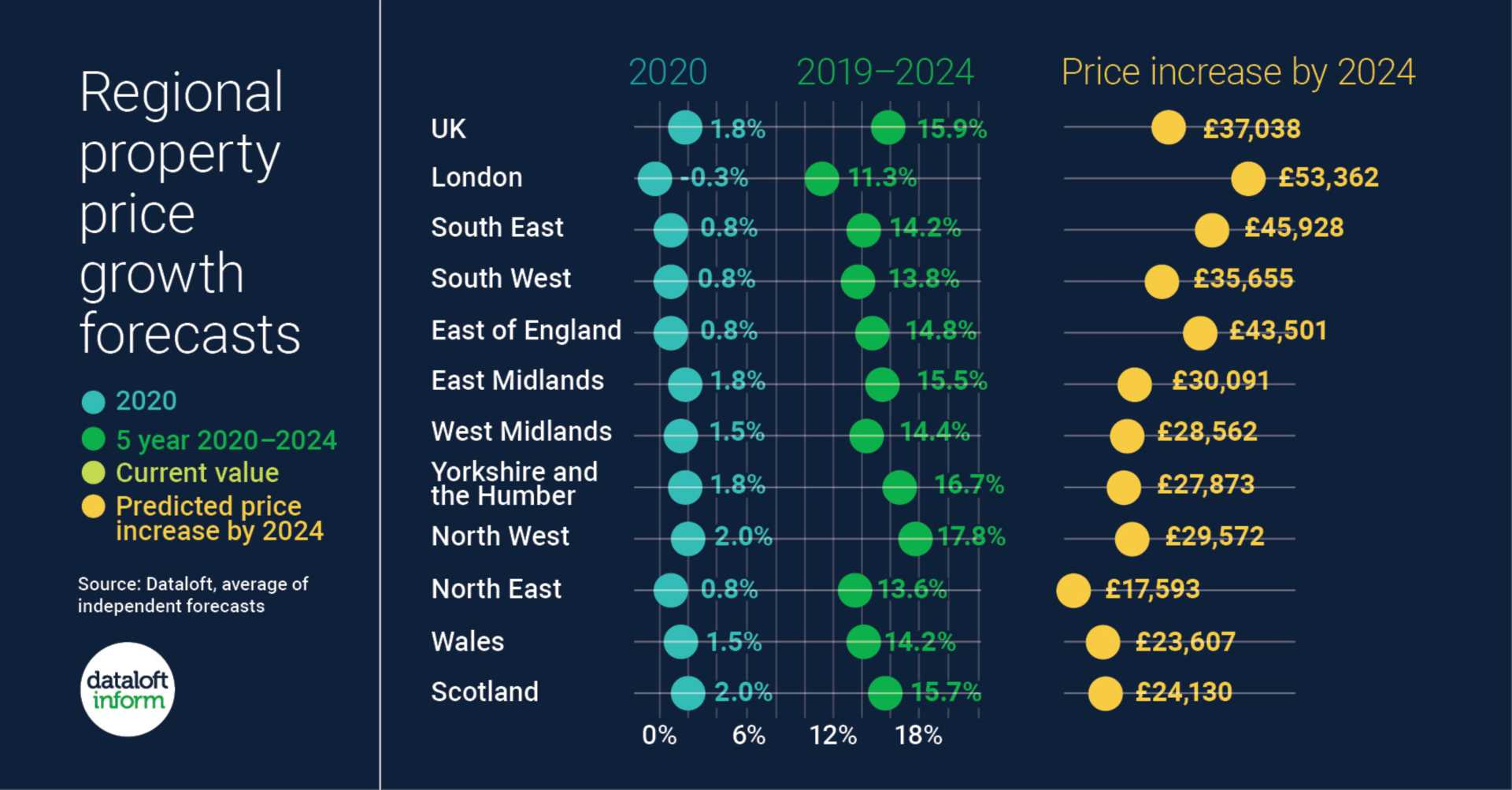 Regional property price growth forecasts
