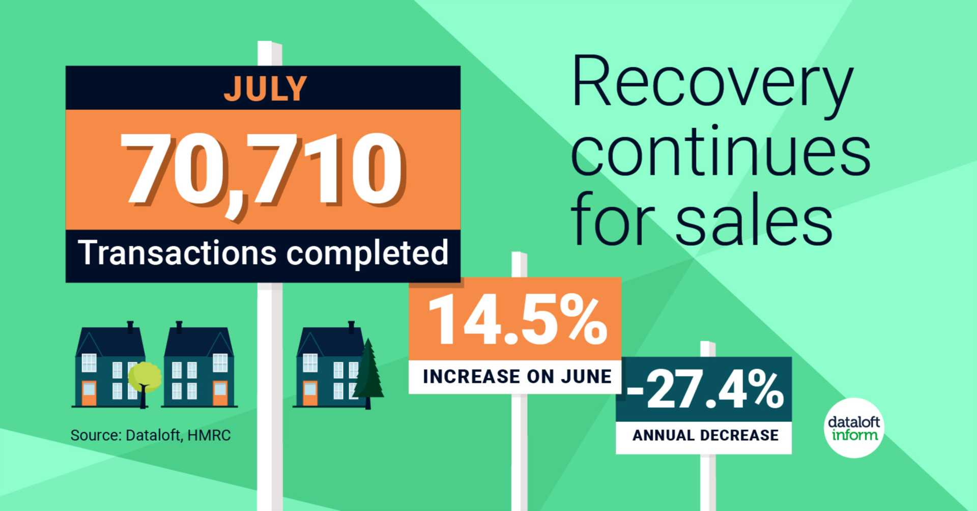 Recovery Continues for sales