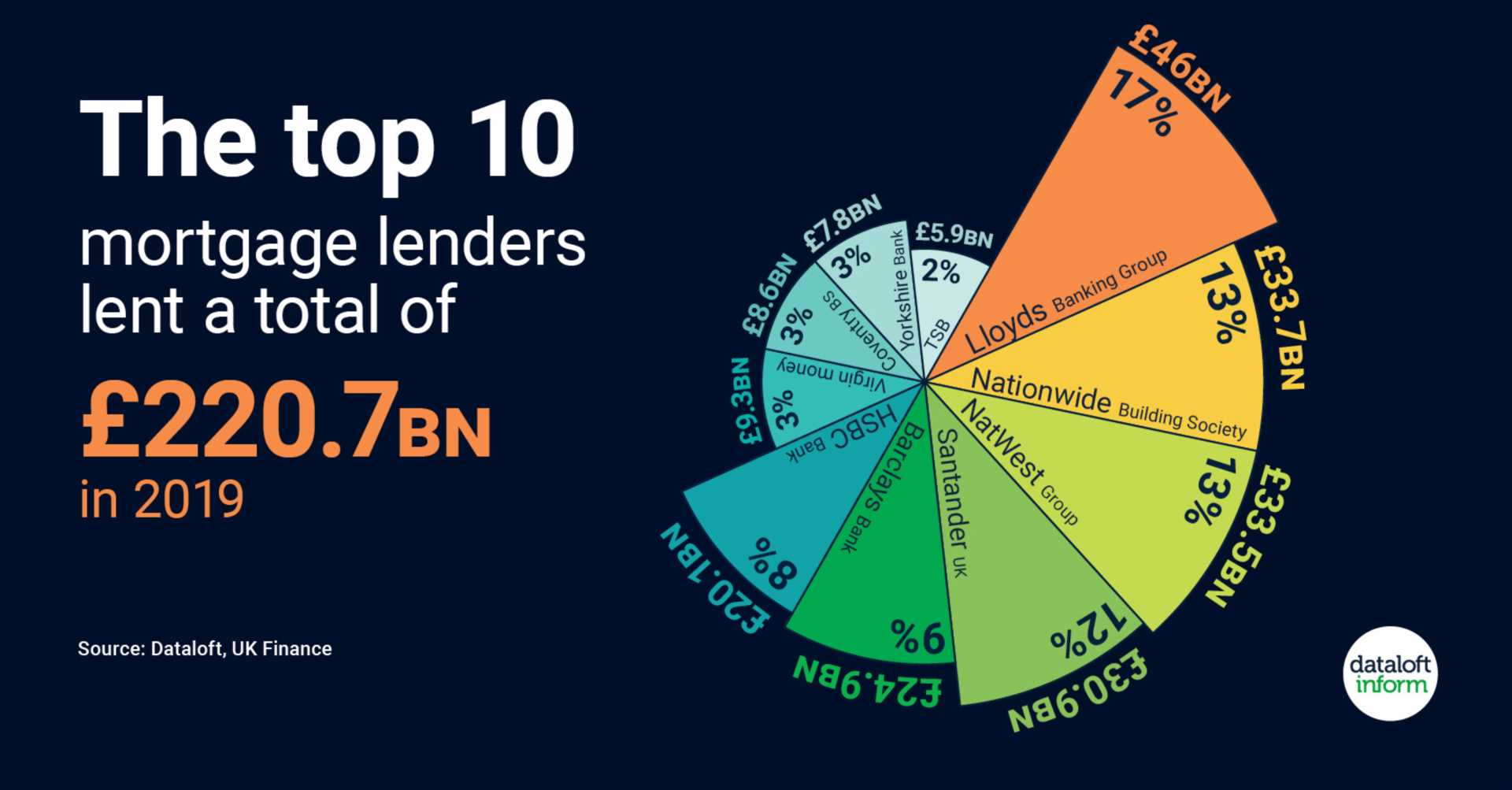 The Top 10 Mortgage Lenders