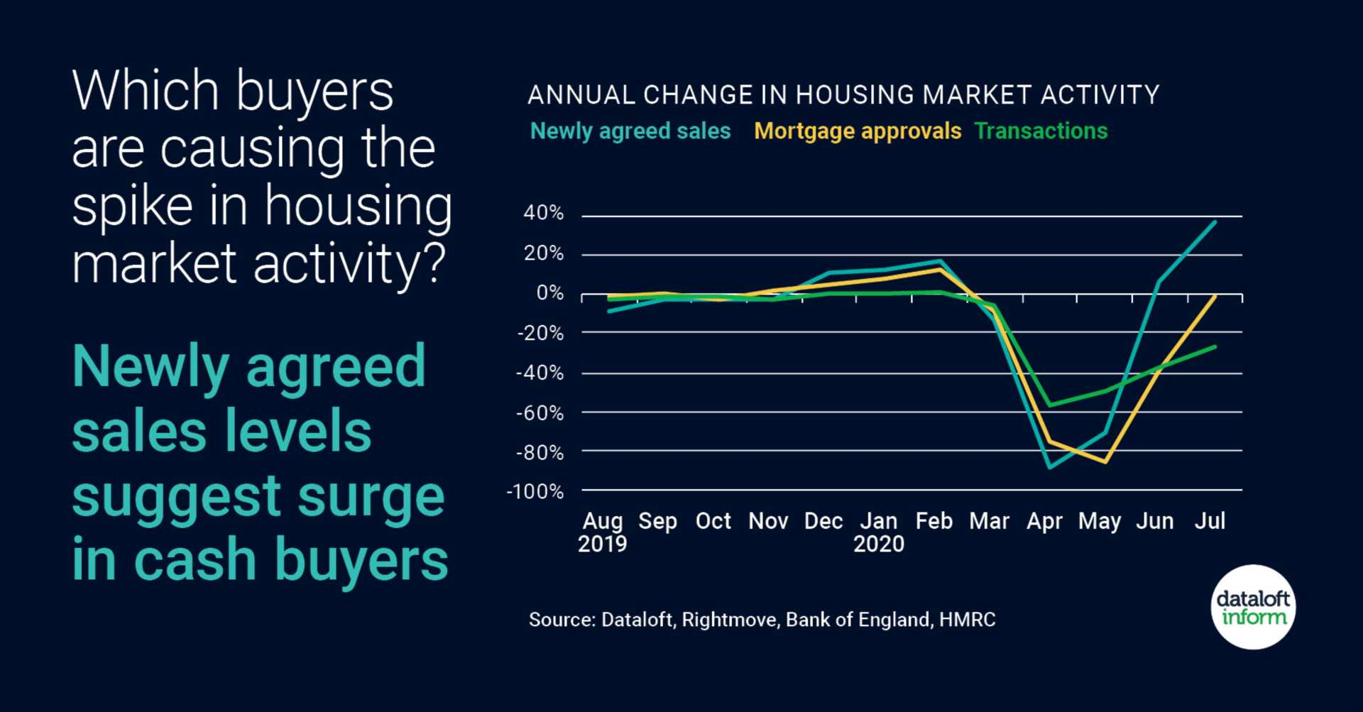 Which buyers are causing the spike in housing market activity?
