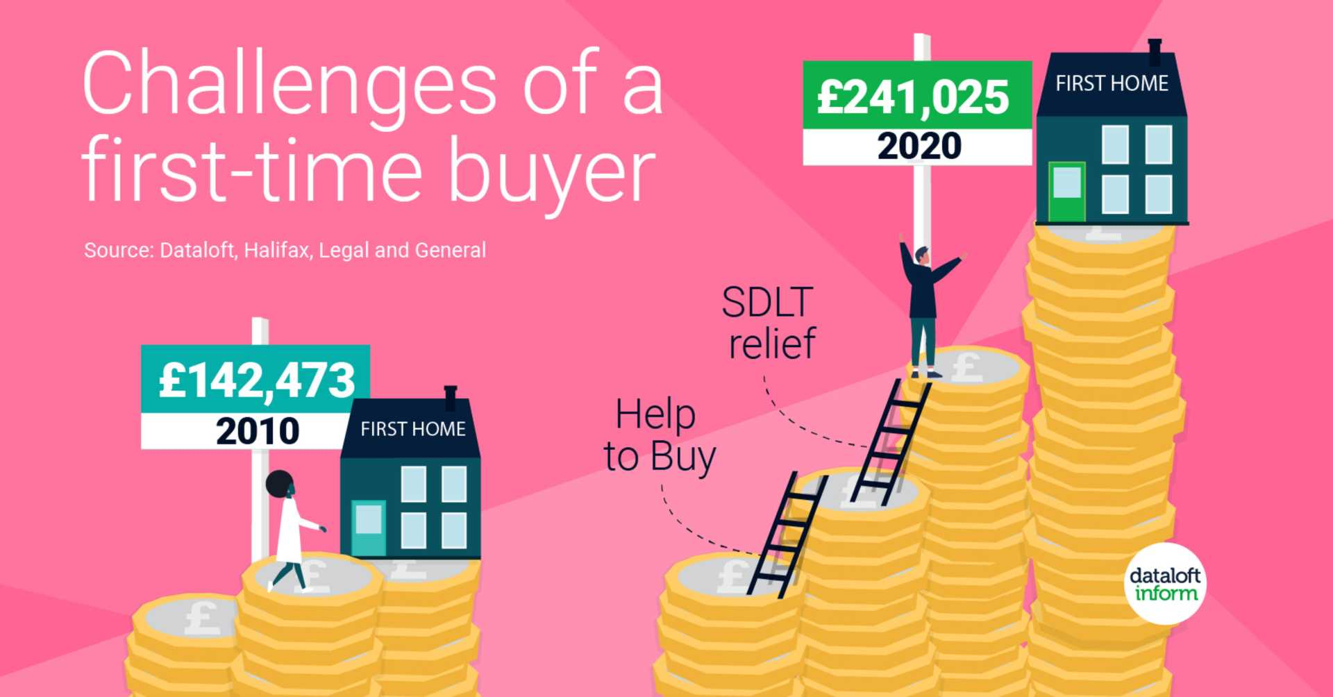 Challenges of a first-time buyer