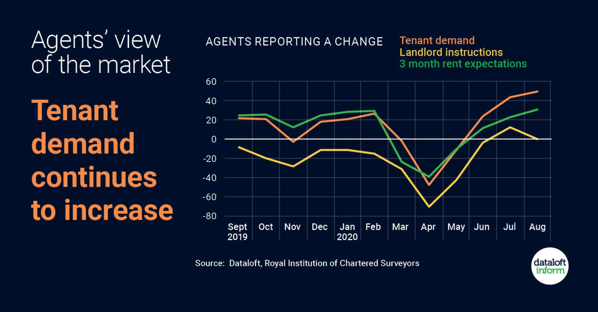 View on the rental market