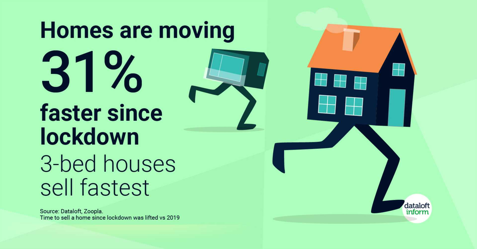Homes are moving faster since lockdown