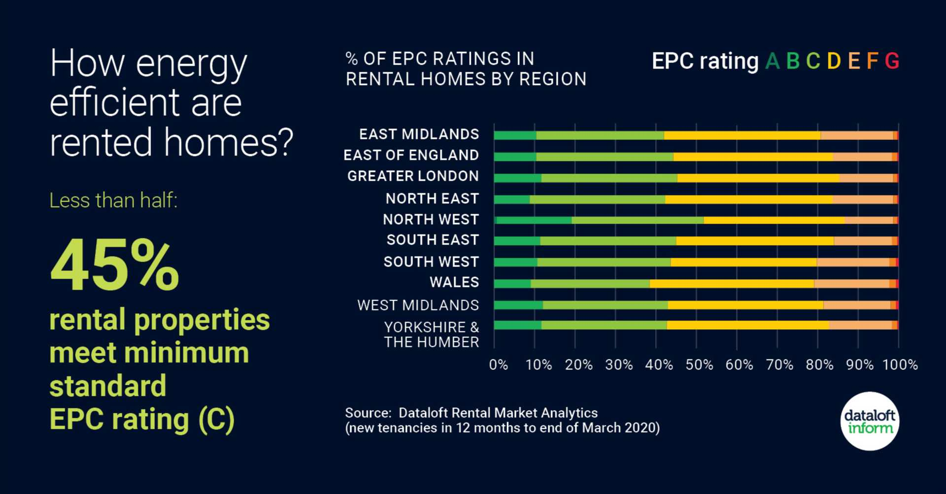 How energy efficient are rented homes?