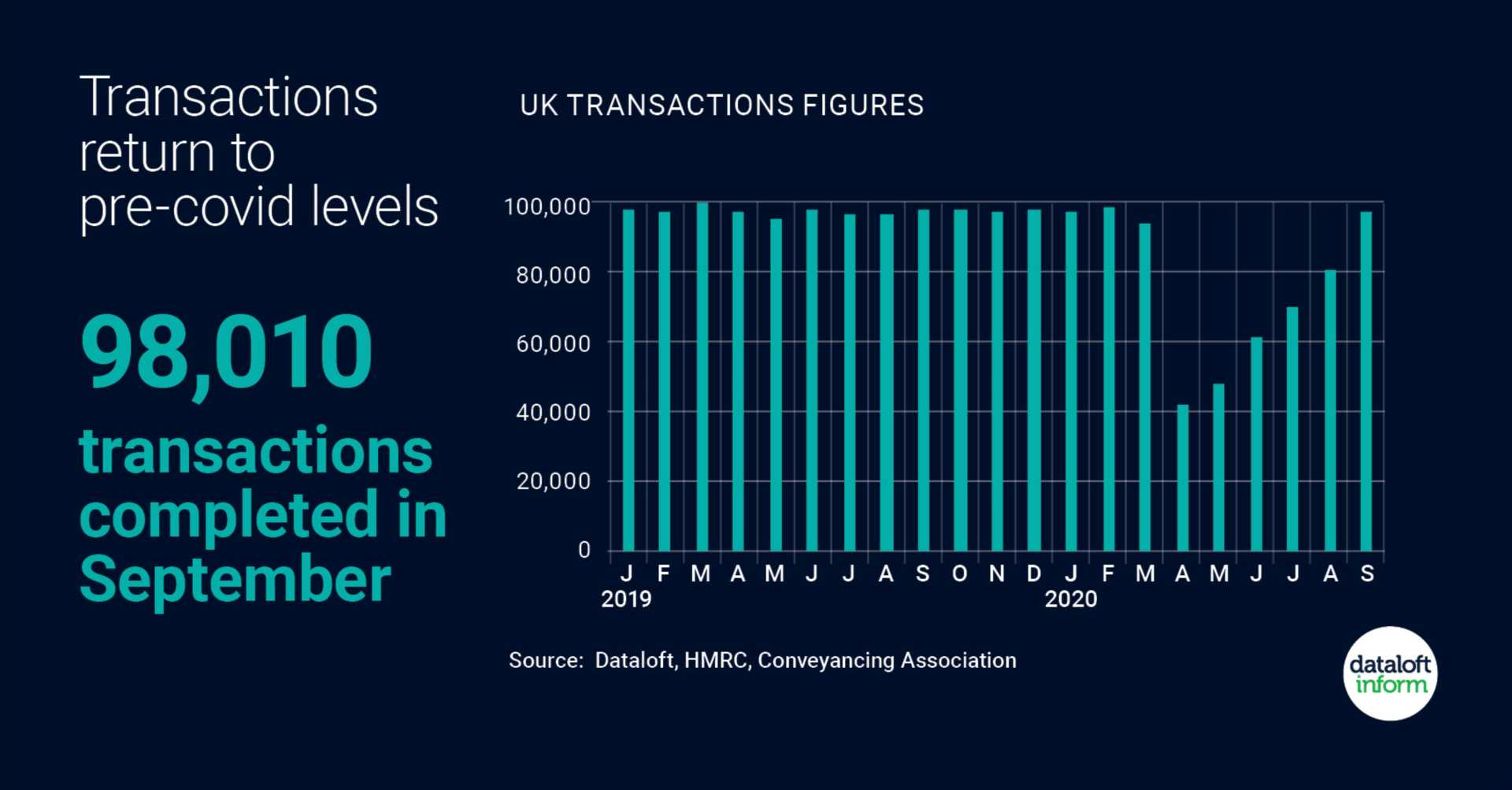 Transactions return to pre-covid levels