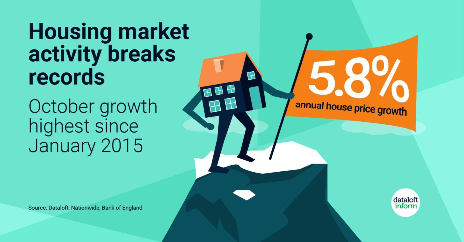 Housing market activity breaks records