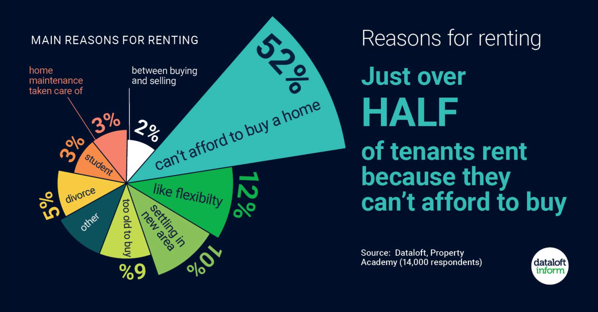 Reasons for renting