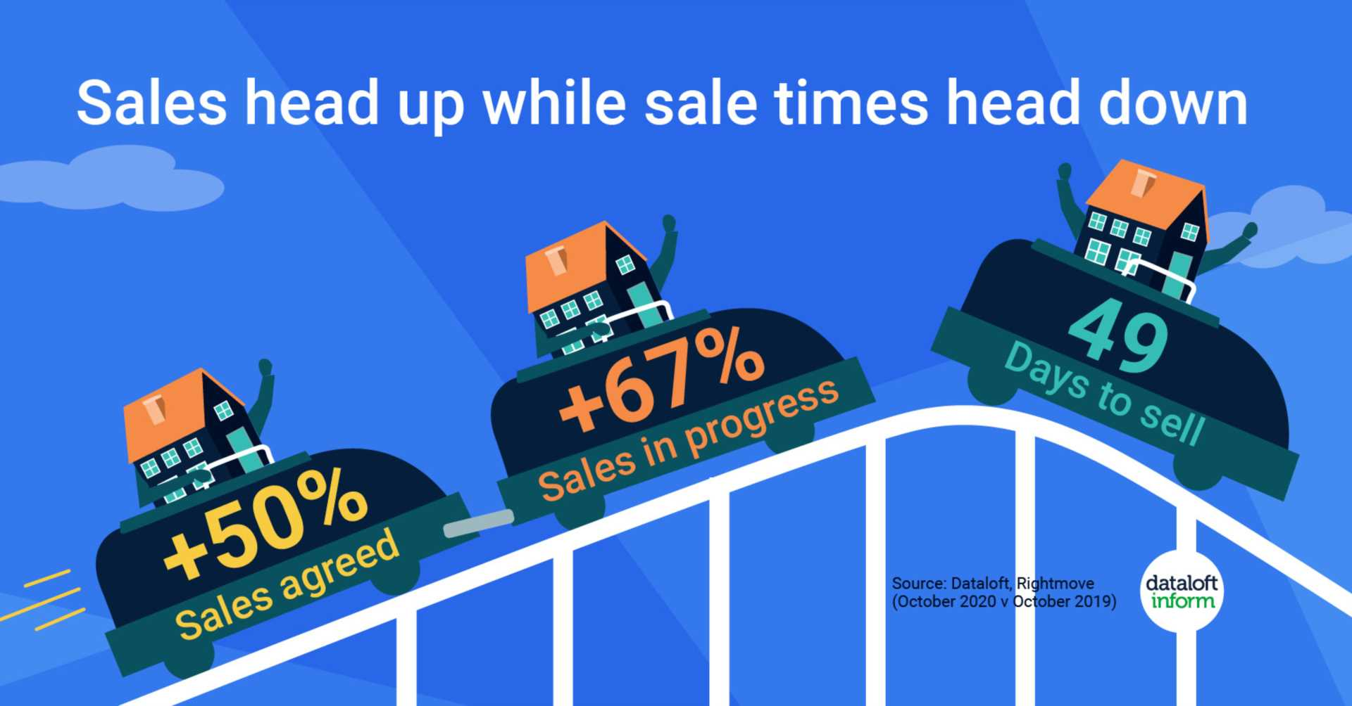 Sales head up while sale time heads down
