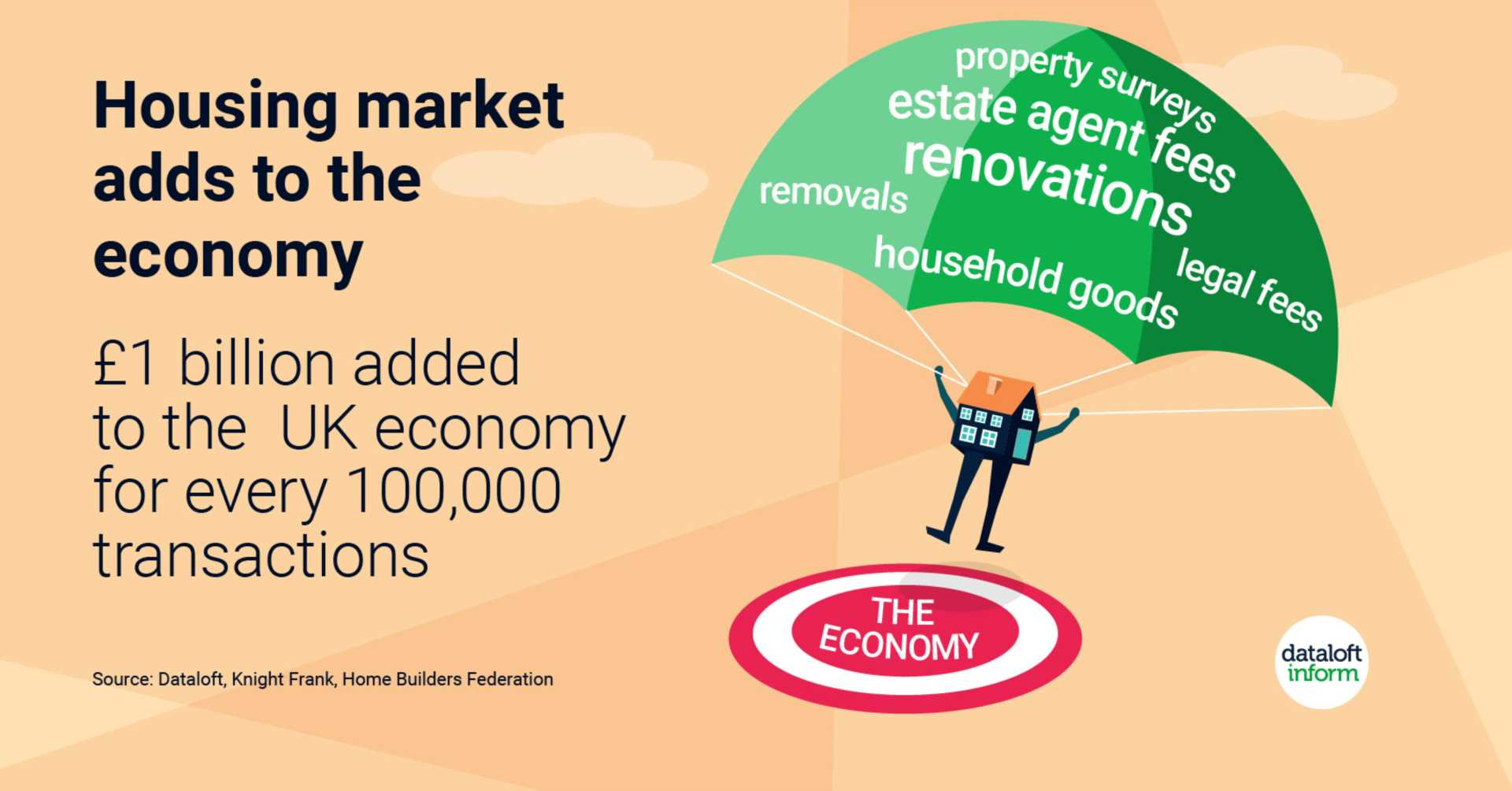 Housing market adds to the economy