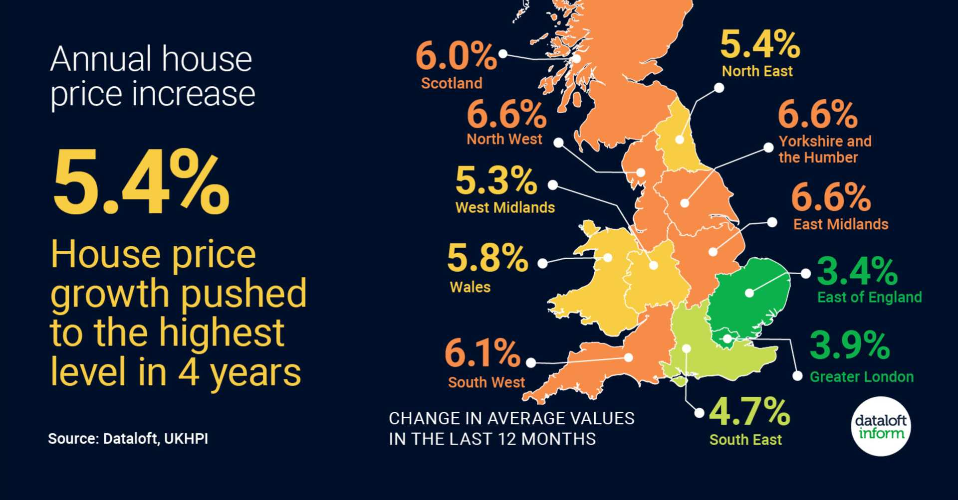 House price growth pushed to the highest level in 4 years