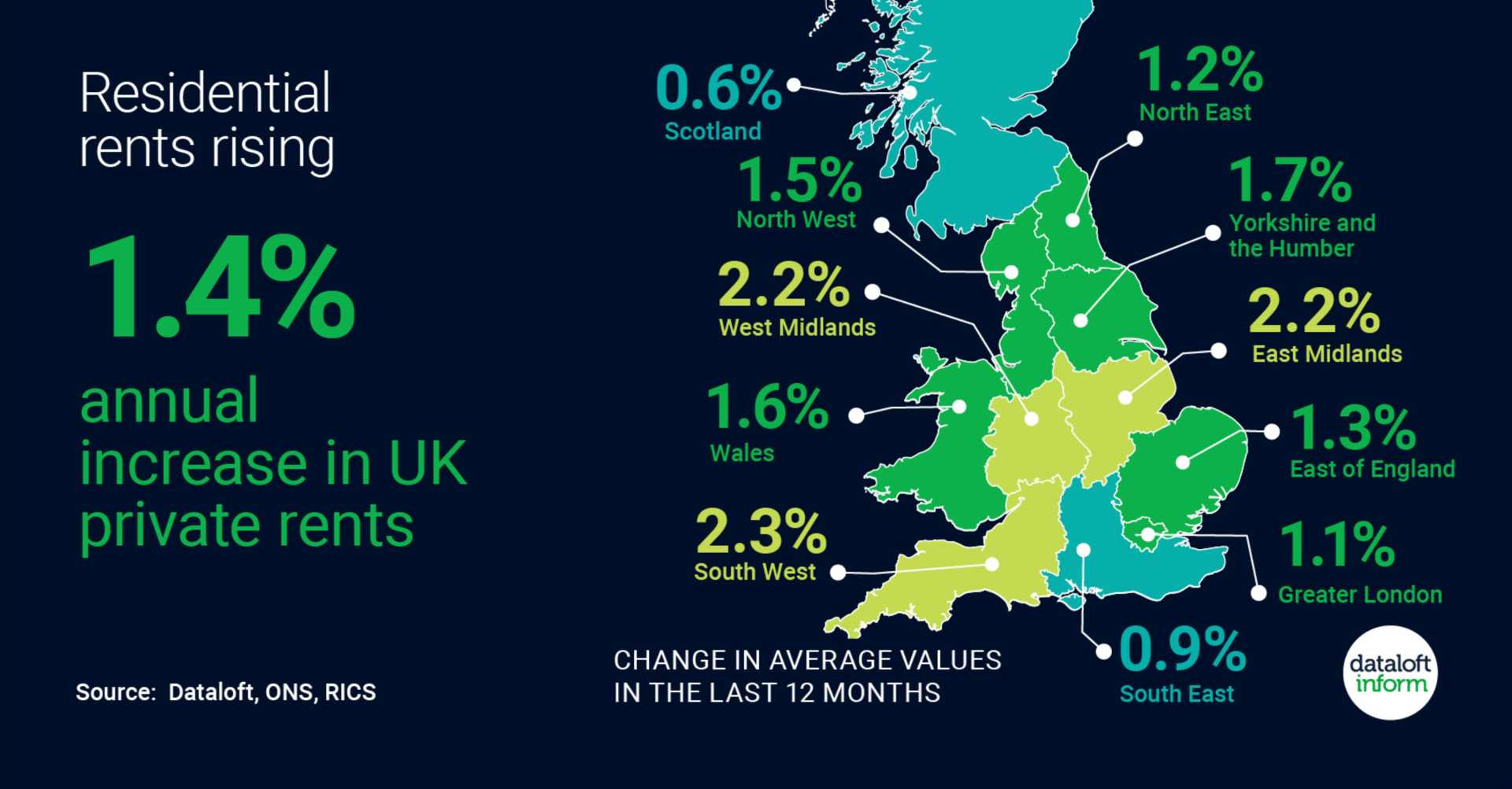 Residential Rents Rising