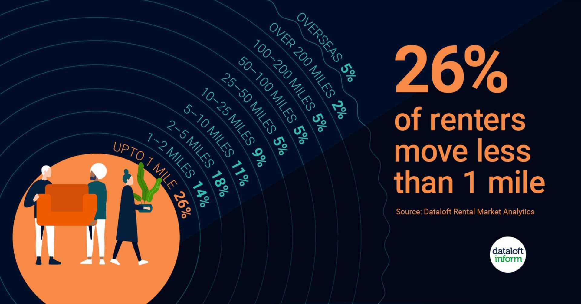 Where do renters move?