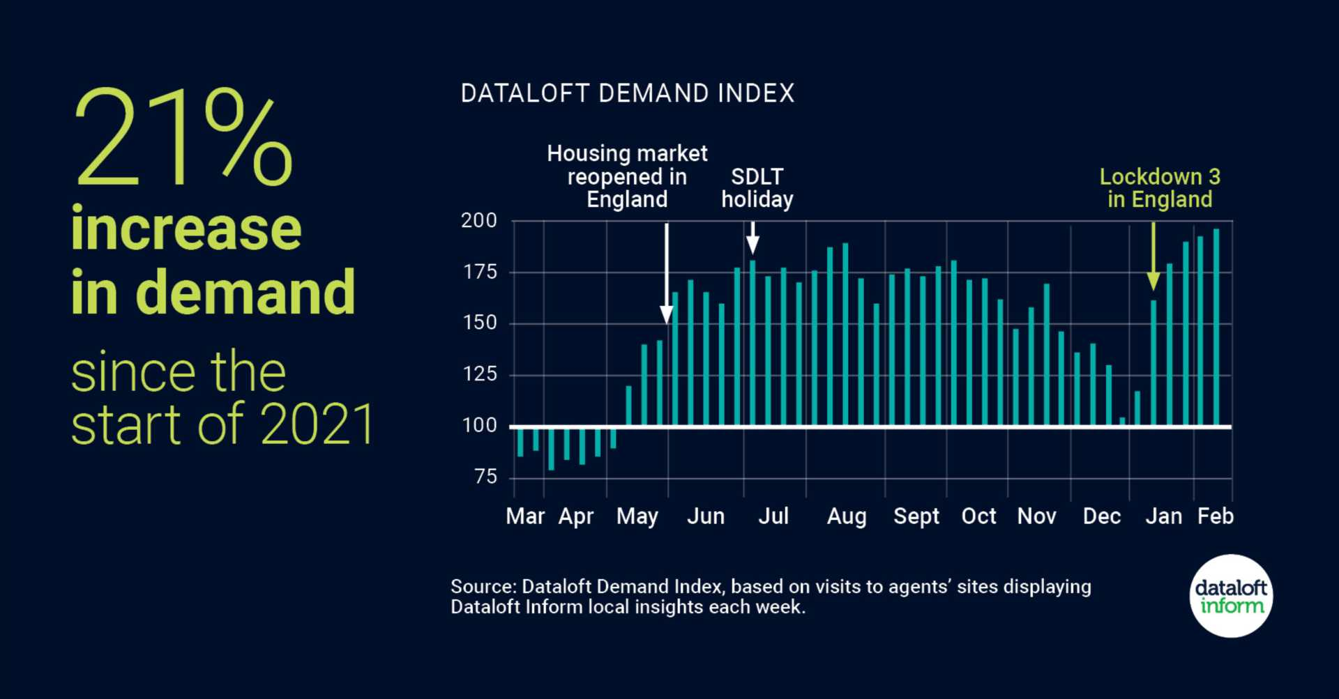 Increase in housing market demand since the start of 2021