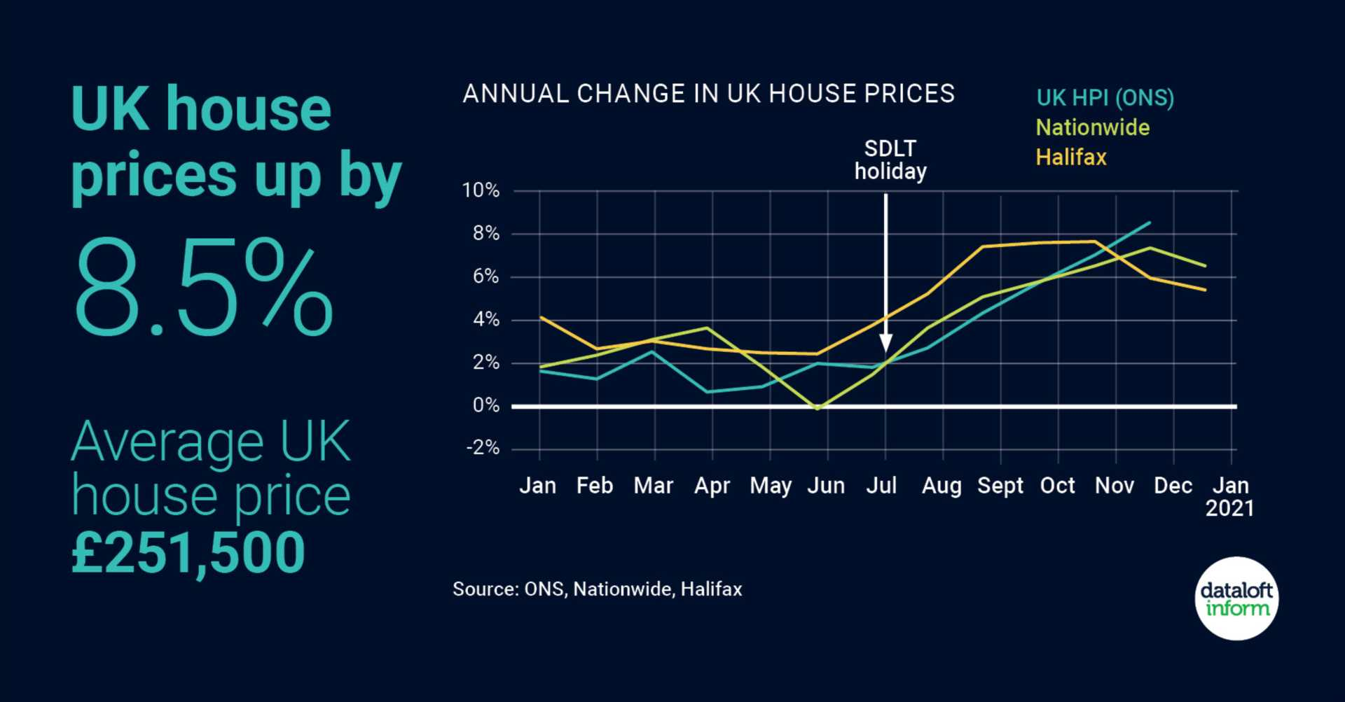 UK house prices up by 8.5%