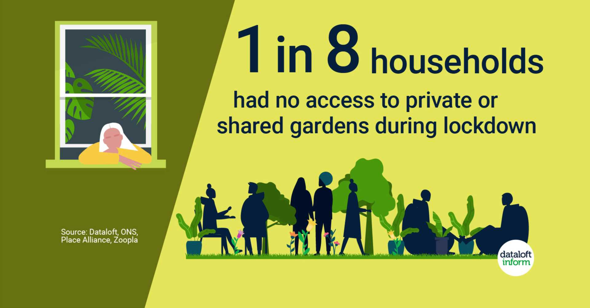 Homes without access to outside space