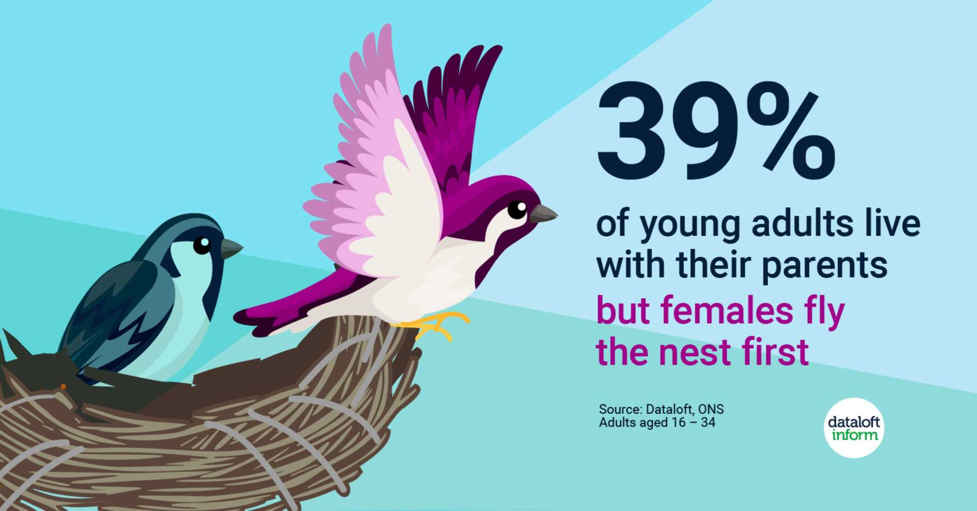 Females fly the nest first!