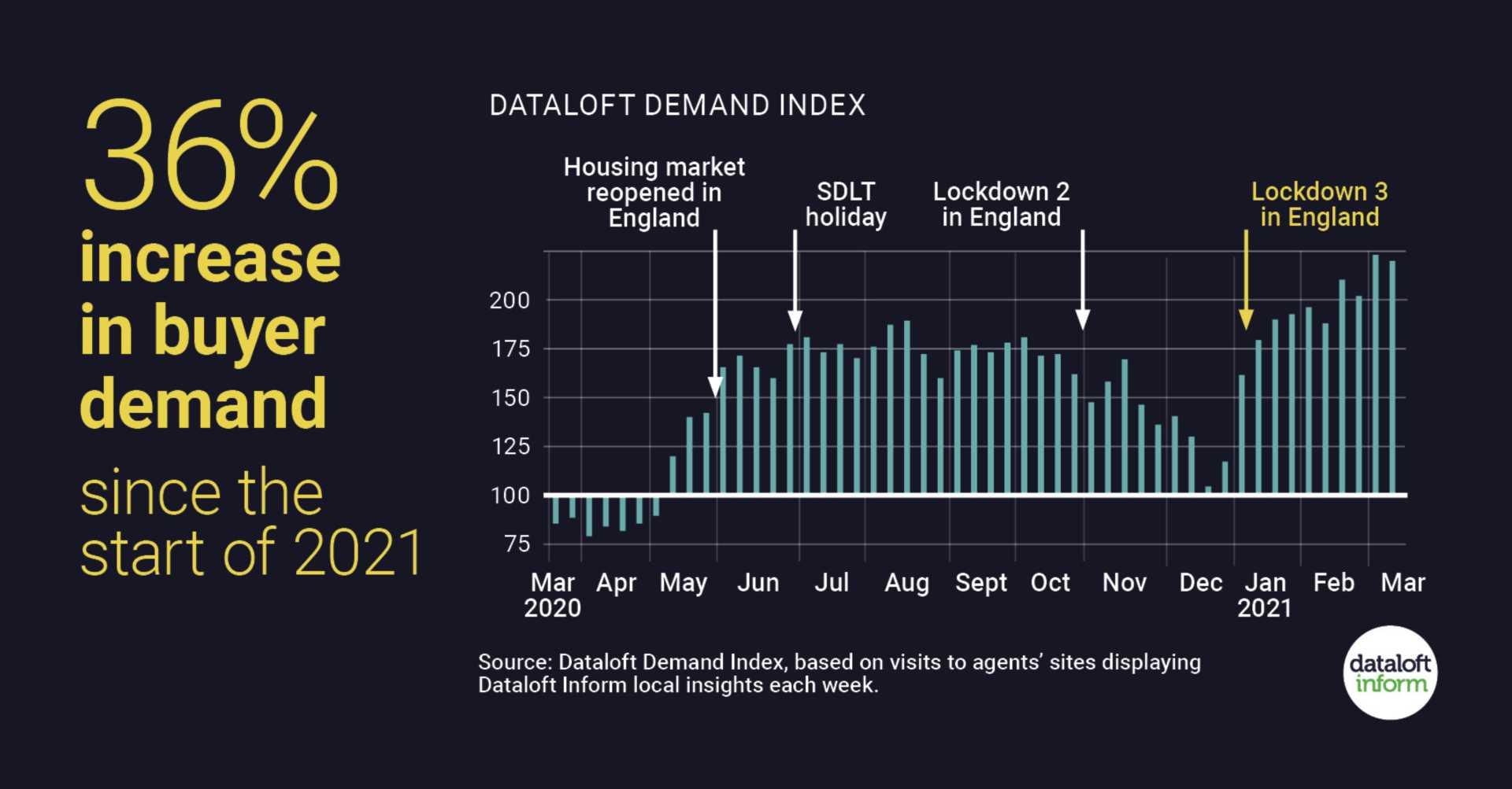 Buyer demand increase