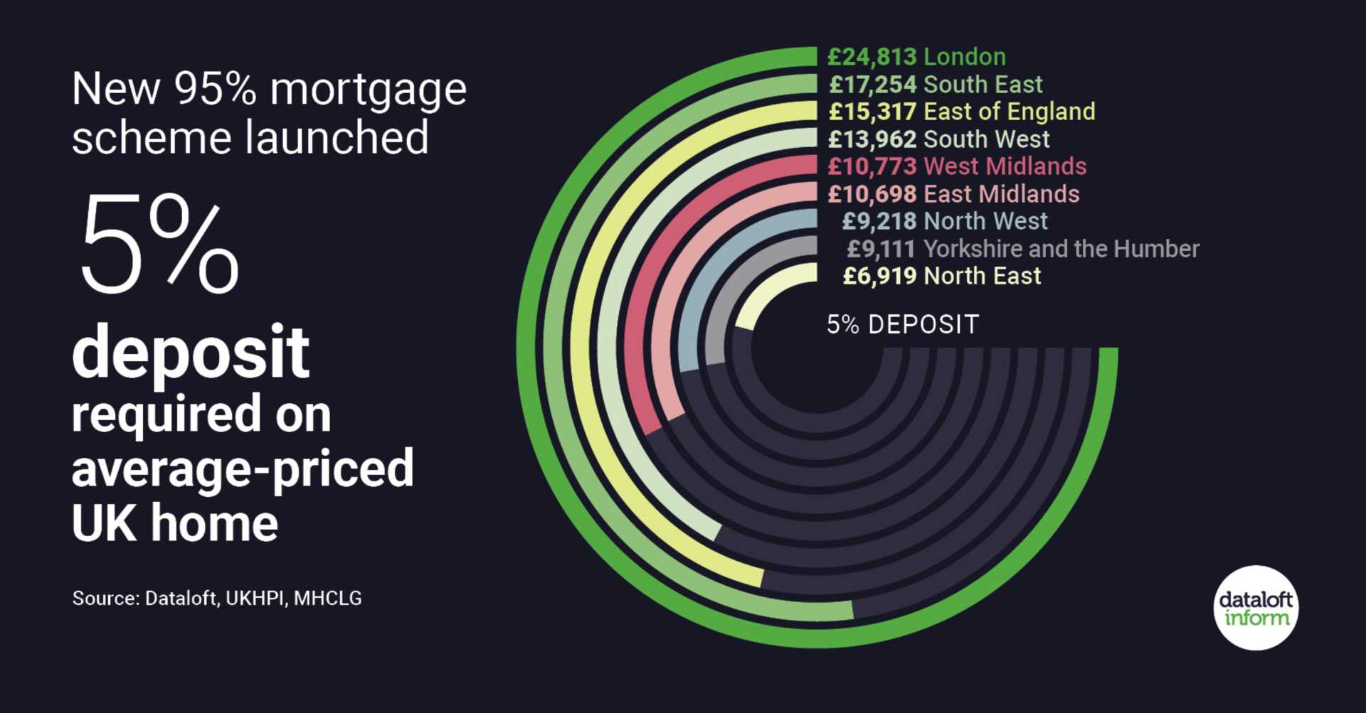 95% mortgage scheme launched
