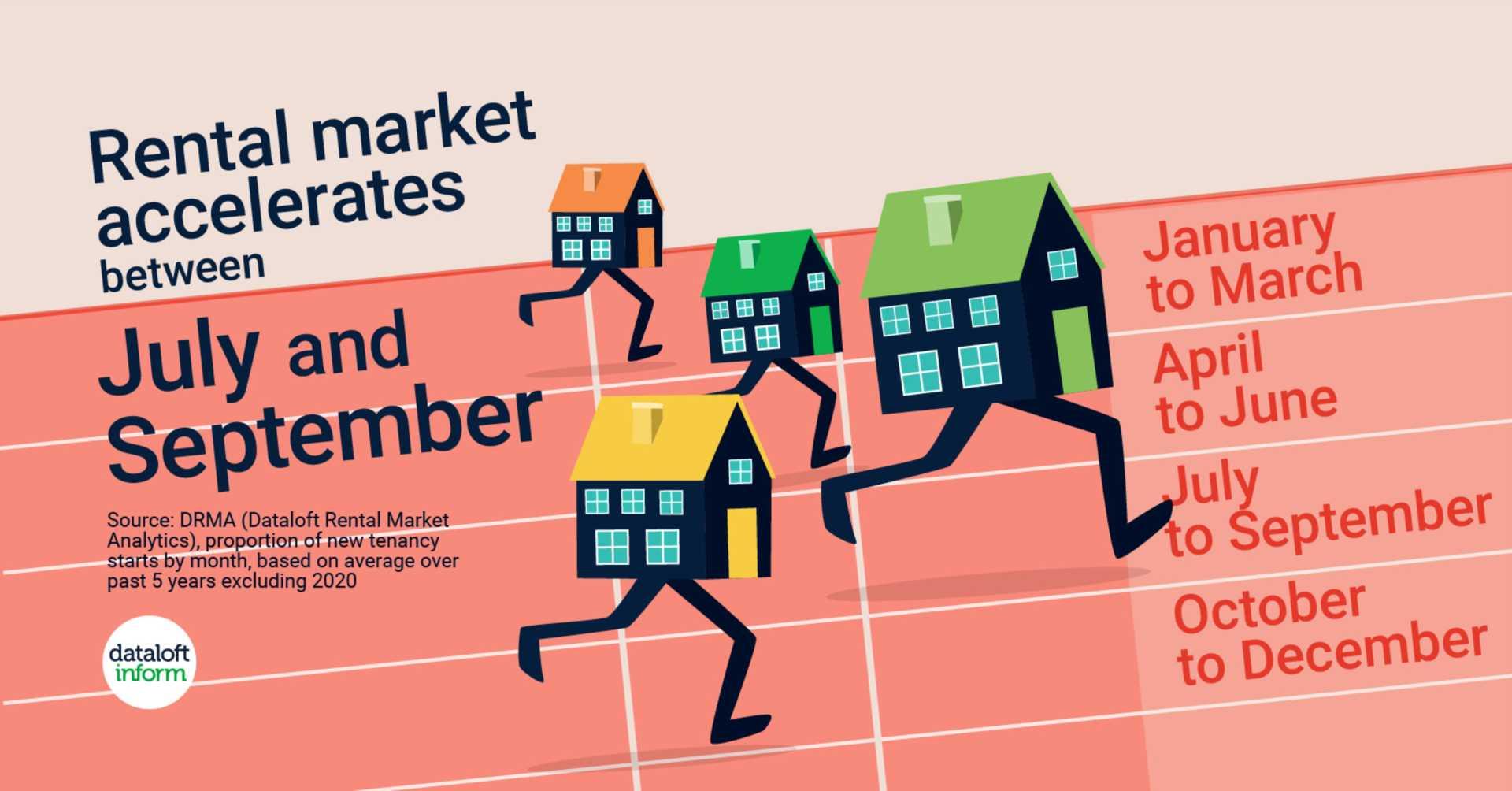 Rental Market Accelerates