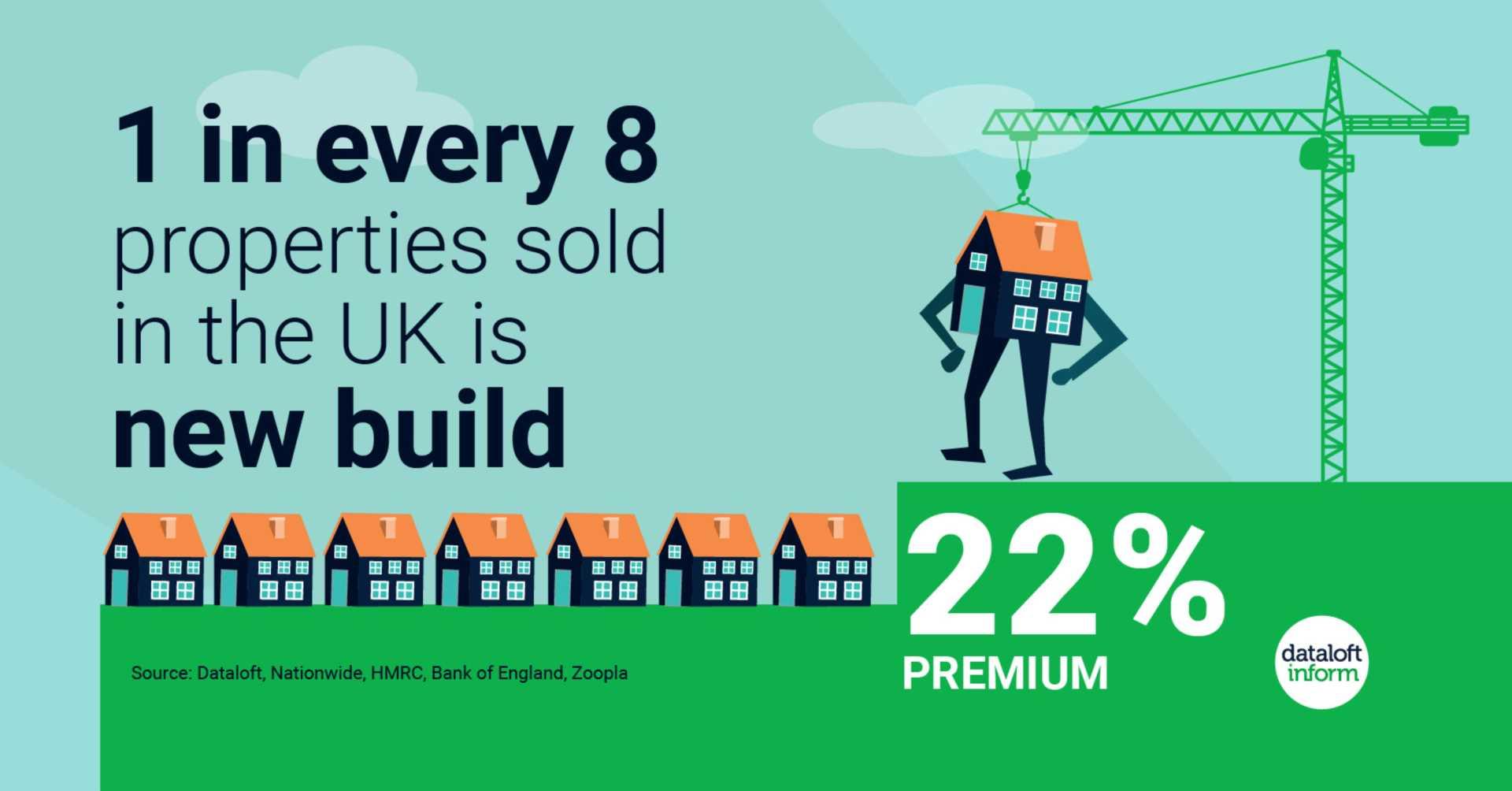 New build premium