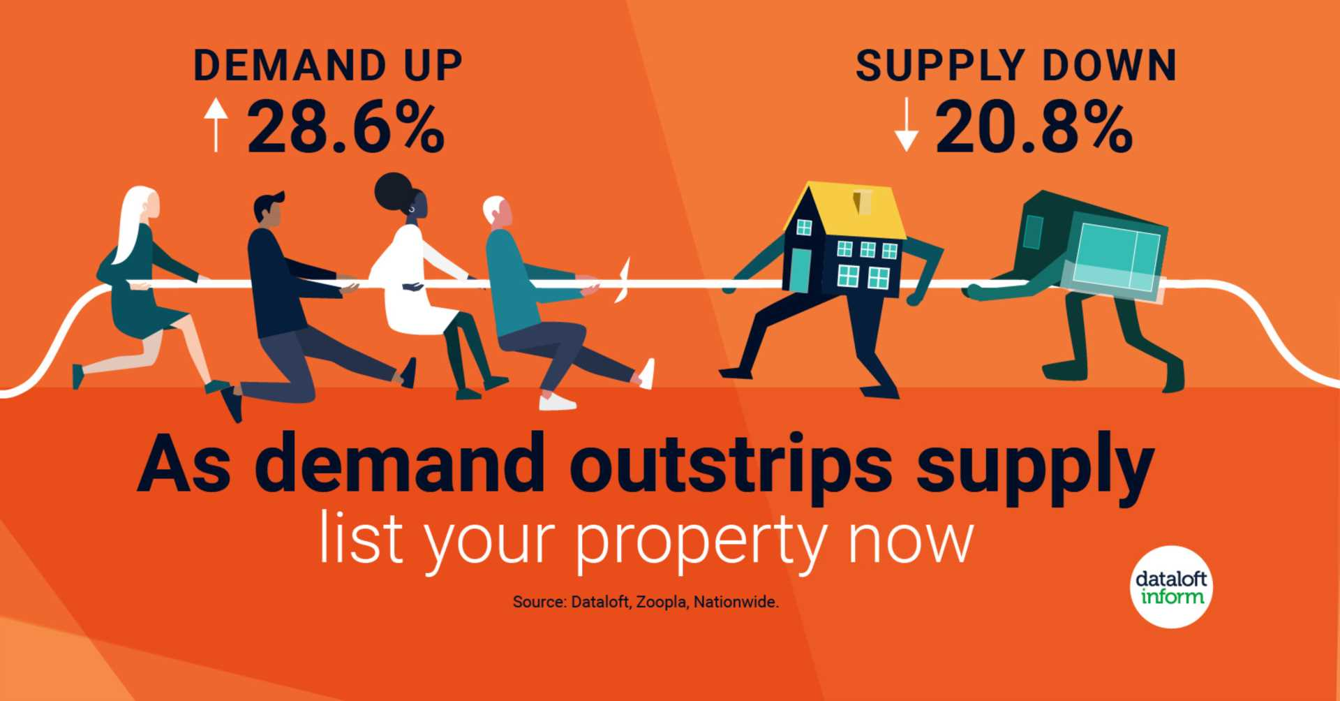 Demand continues to outstrip supply - LIST YOUR PROPERTY NOW!