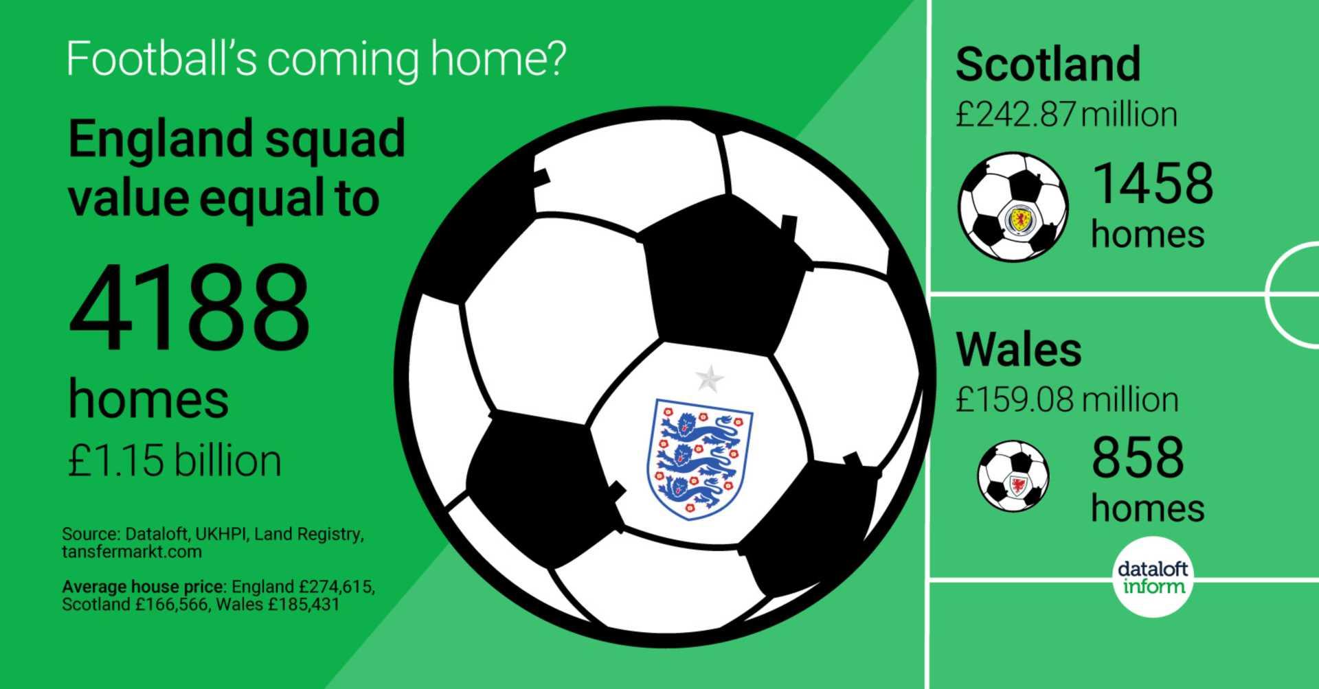 Football vs homes