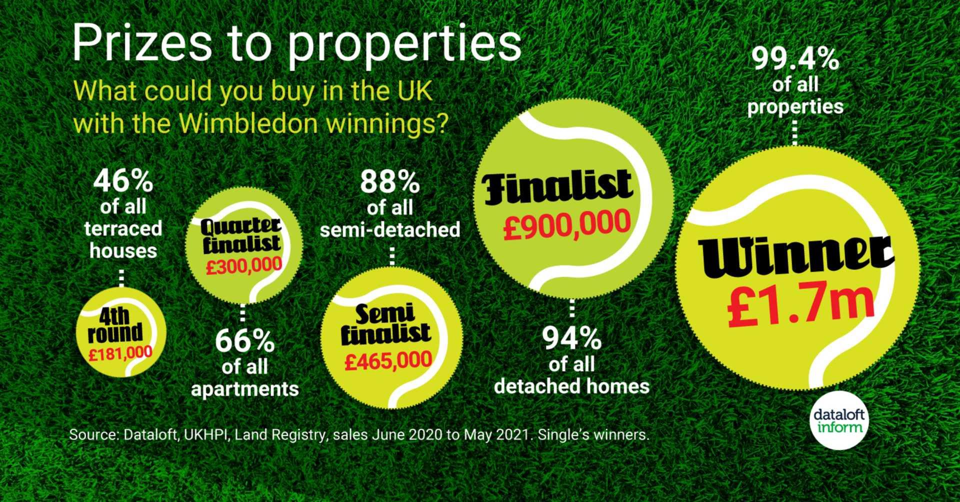 Wimbledon Prizes To Property.