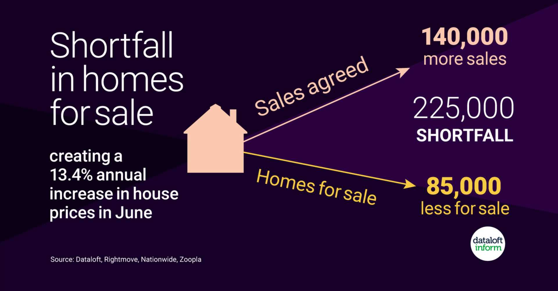 Shortfall in homes for sale