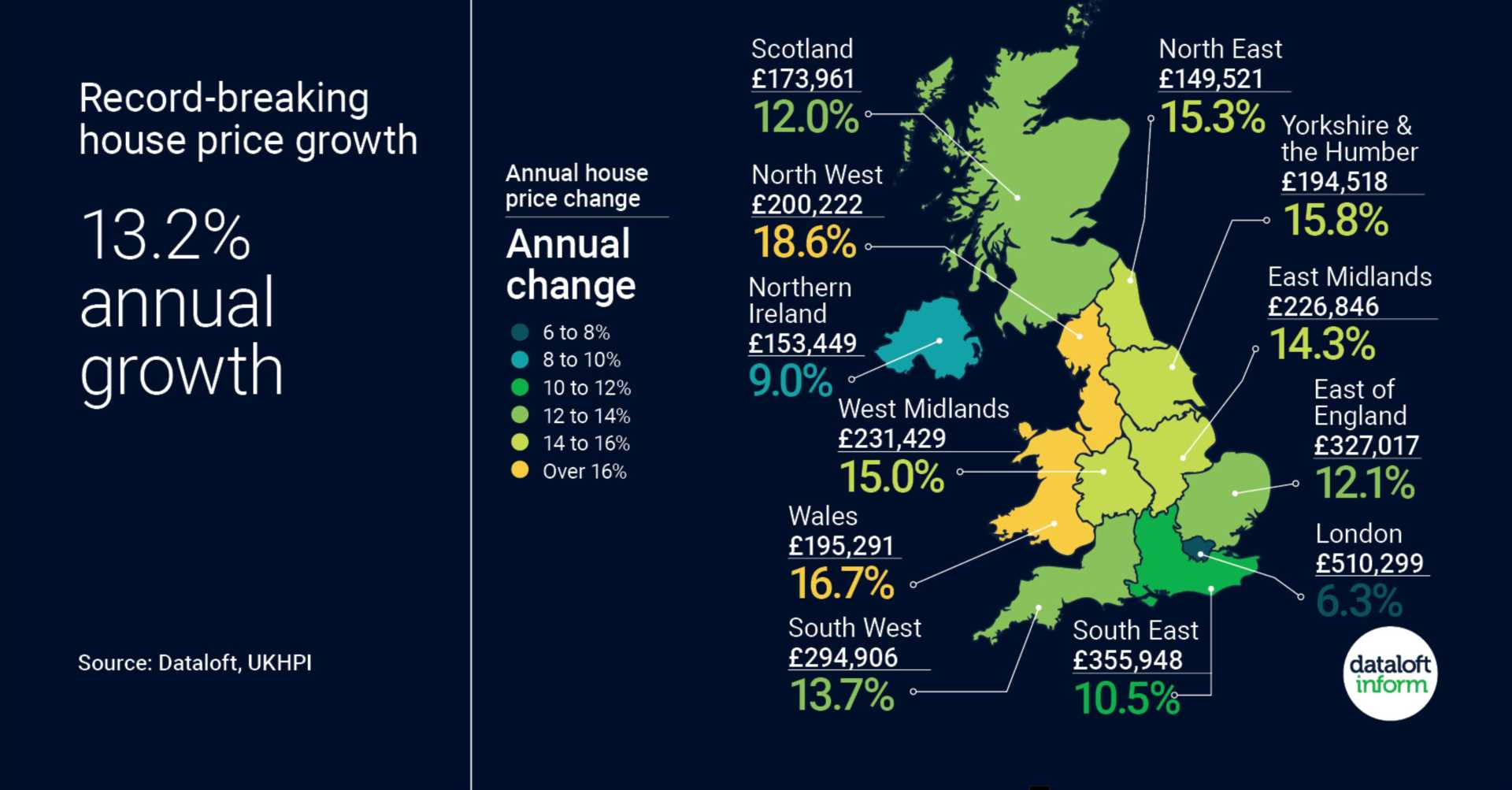 Record Breaking House Price Growth