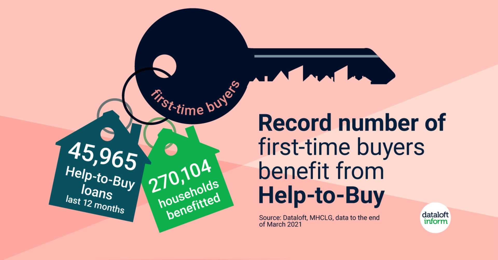First-time buyer surge