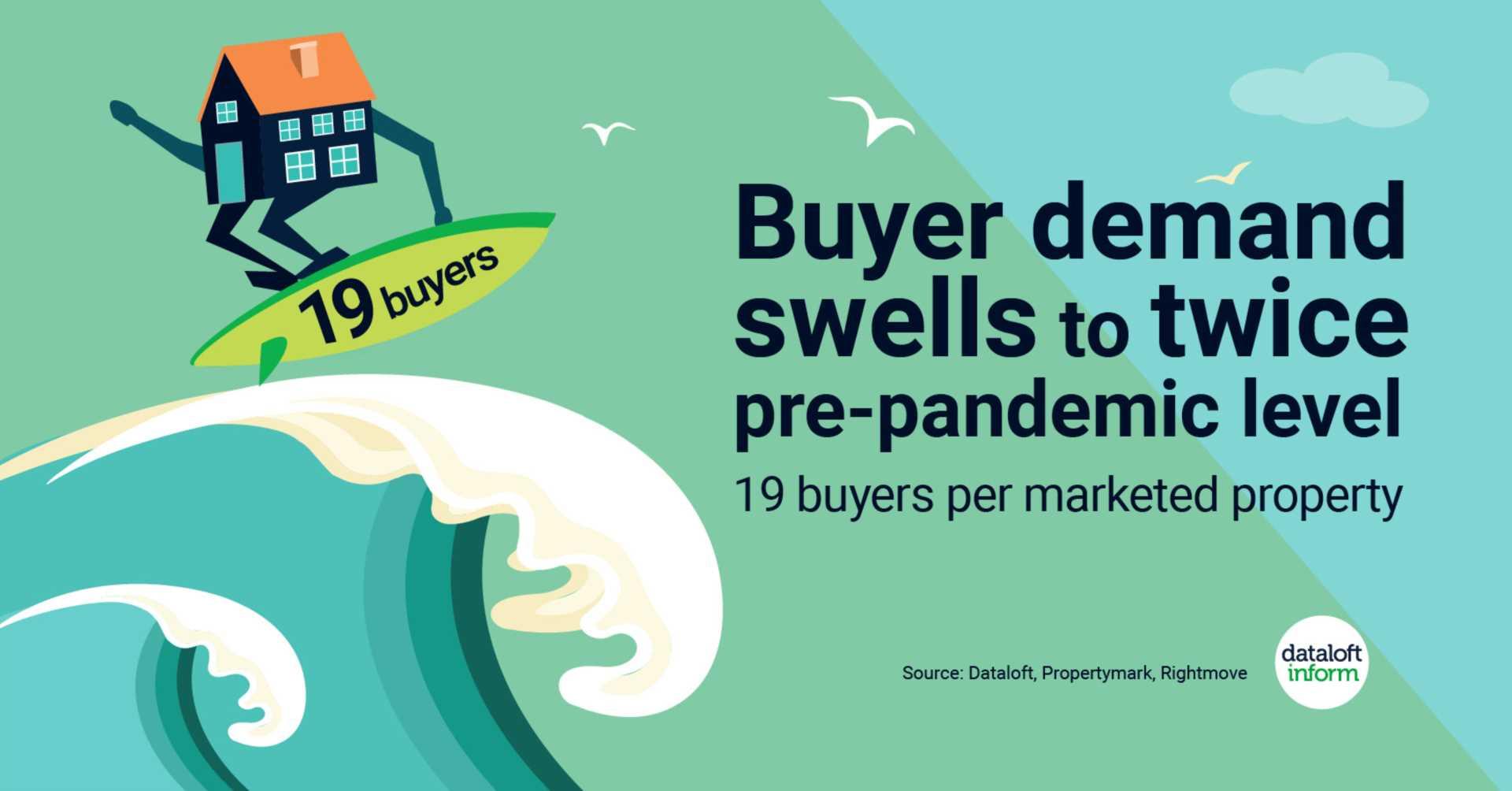 Buyer demand swells