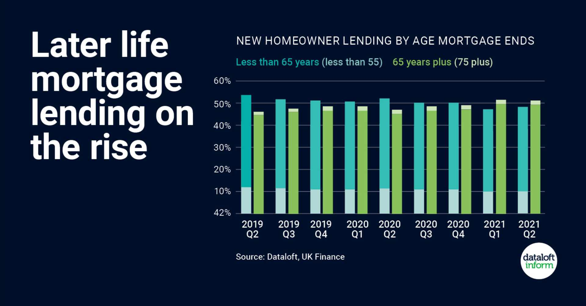 Later life mortgages on the rise