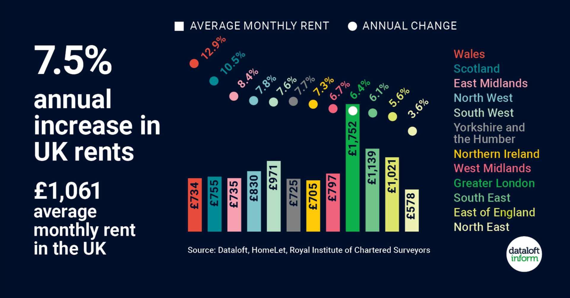 Increase In UK Rents