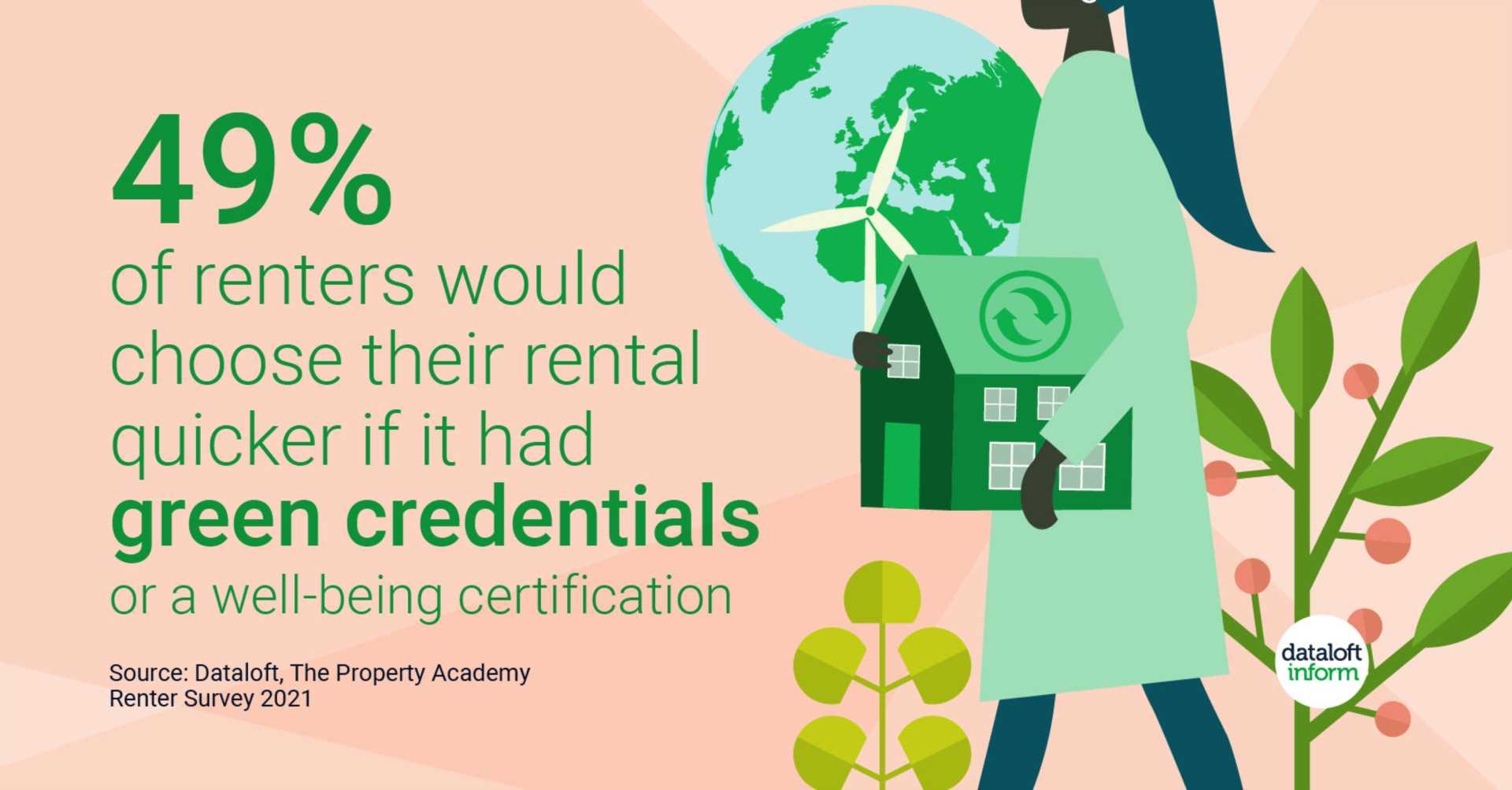 Sustainable Renters