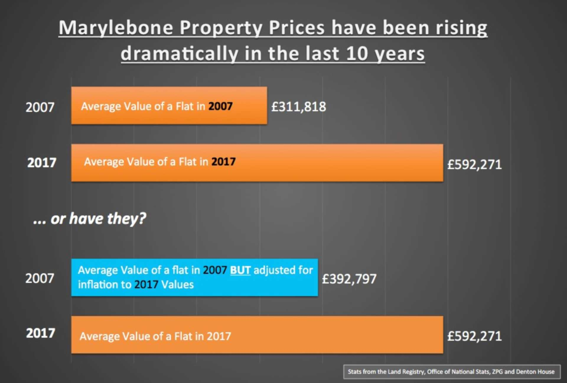 Marylebone Apartments are only 21.4% more expensive in REAL terms than 10 years ago