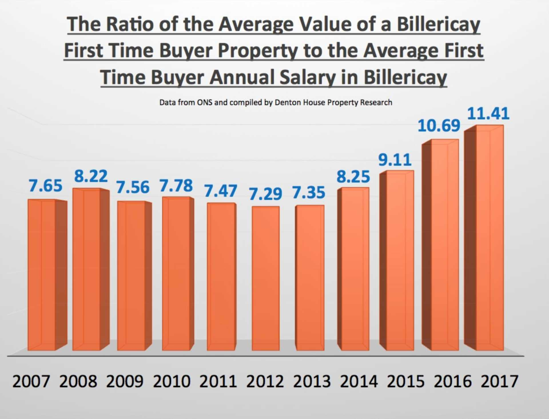 Billericay First Time Buyers Need 11.4 Times Annual Salary to Get on Housing Ladder