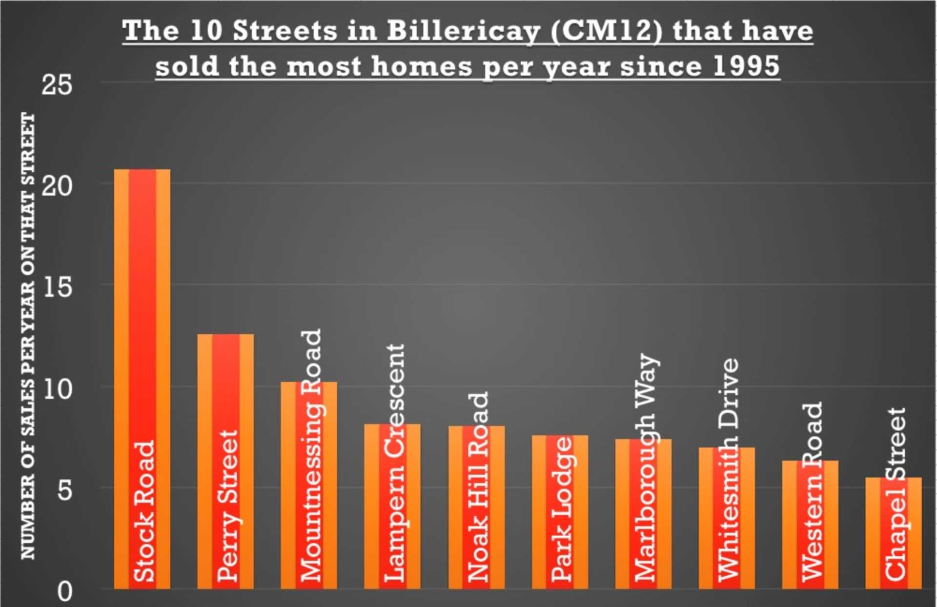 Stock Road … the Road Where People Move the Most in Billericay